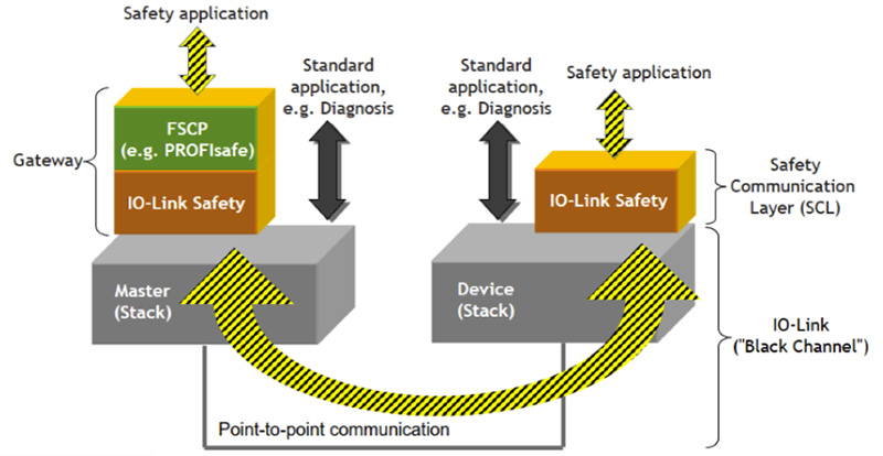 io link safety 2020 5
